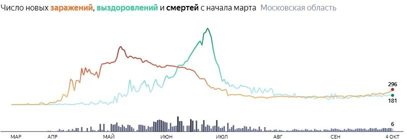 Ситуация с КОВИДом в Подмосковье по дням статистика в динамике на 4 октября 2020 года