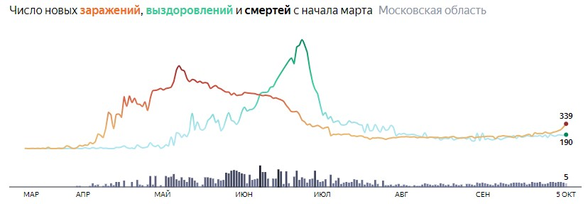 Ситуация с КОВИДом в Подмосковье по дням статистика в динамике на 5 октября 2020 года