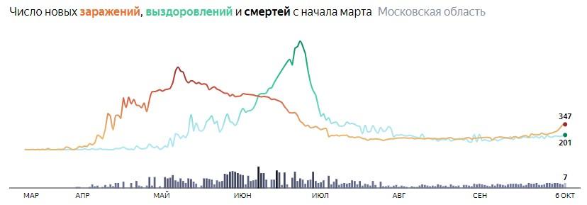 Ситуация с КОВИДом в Подмосковье по дням статистика в динамике на 6 октября 2020 года