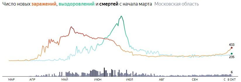 Ситуация с КОВИДом в Подмосковье по дням статистика в динамике на 8 октября 2020 года