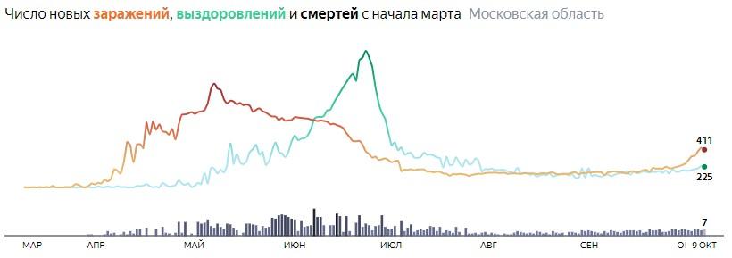 Ситуация с КОВИДом в Подмосковье по дням статистика в динамике на 9 октября 2020 года