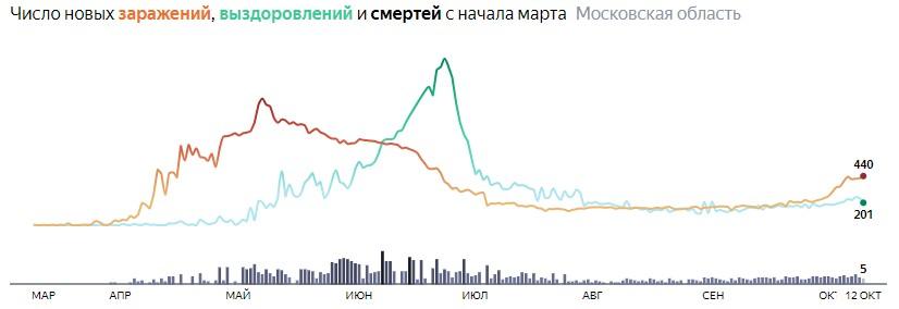 Ситуация с КОВИДом в Подмосковье по дням статистика в динамике на 12 октября 2020 года
