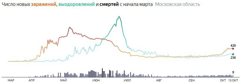 Ситуация с КОВИДом в Подмосковье по дням статистика в динамике на 13 октября 2020 года