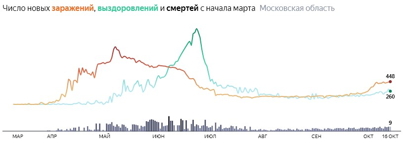 Ситуация с КОВИДом в Подмосковье по дням статистика в динамике на 16 октября 2020 года