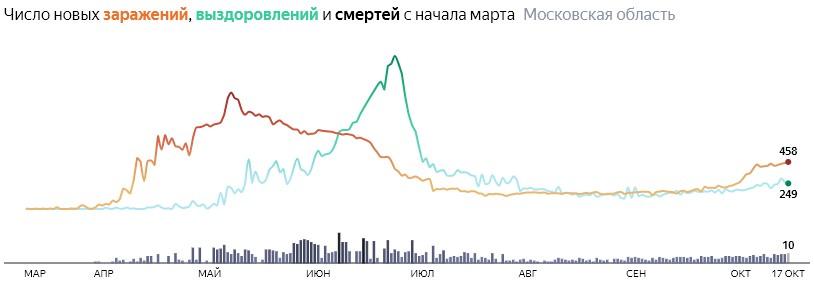Ситуация с КОВИДом в Подмосковье по дням статистика в динамике на 17 октября 2020 года