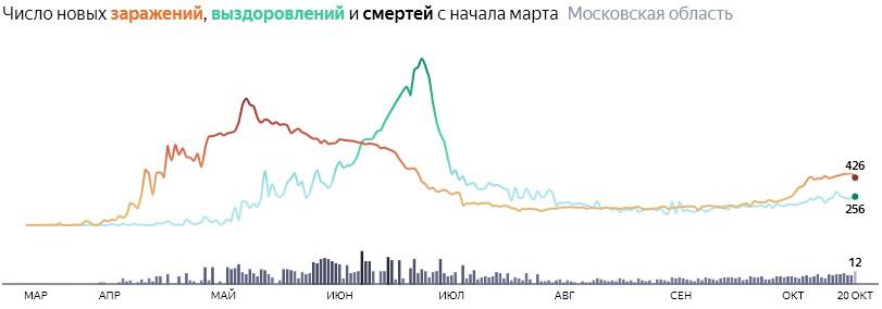 Ситуация с КОВИДом в Подмосковье по дням статистика в динамике на 20 октября 2020 года