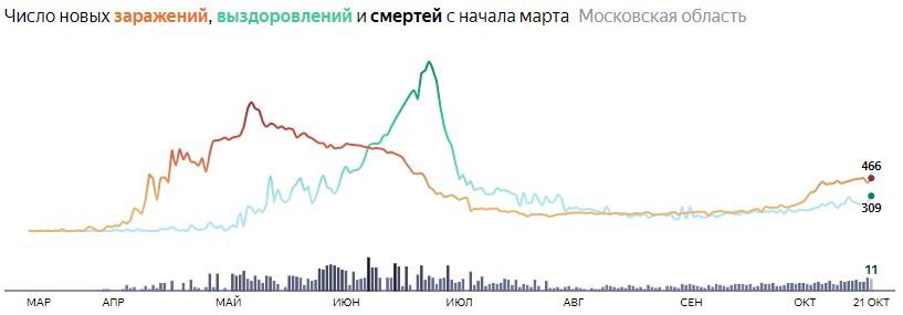 Ситуация с КОВИДом в Подмосковье по дням статистика в динамике на 21 октября 2020 года