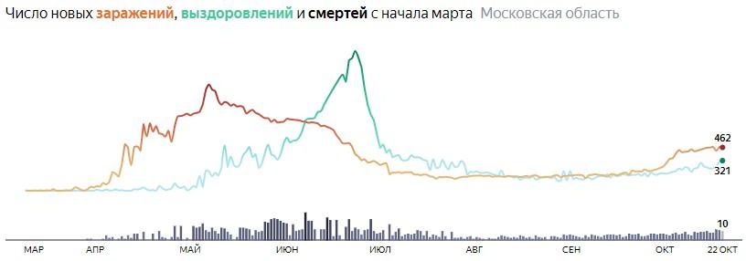 Ситуация с КОВИДом в Подмосковье по дням статистика в динамике на 22 октября 2020 года