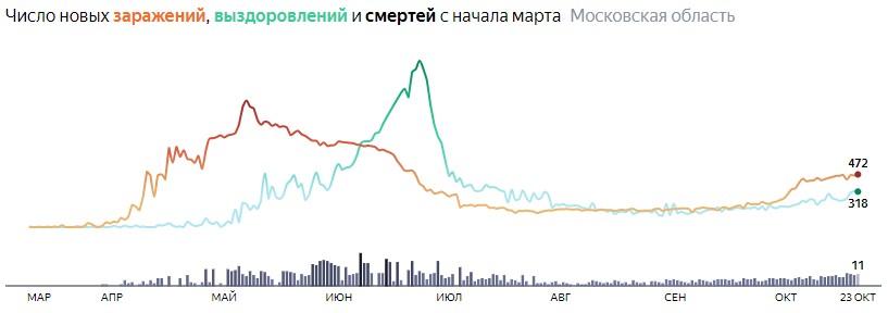 Ситуация с КОВИДом в Подмосковье по дням статистика в динамике на 23 октября 2020 года