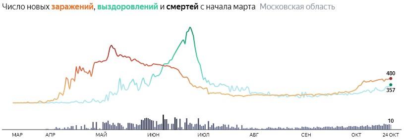 Коронавирус в Московской области 24 октября: сколько заболевших на сегодня и последние новости