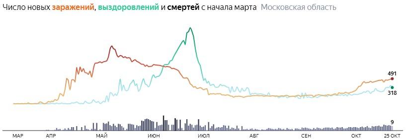 Ситуация с распространением КОВИД-вируса в Московской области по дням статистика в динамике на 25 октября 2020 года