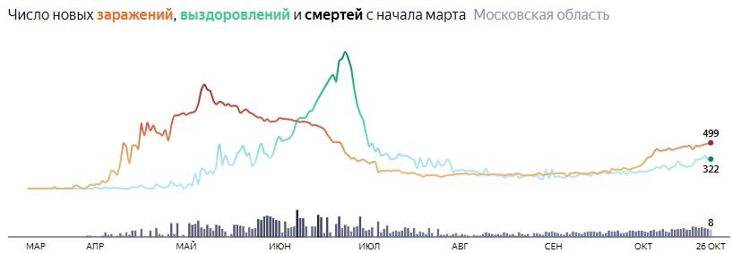 Ситуация с распространением КОВИД-вируса в Московской области по дням статистика в динамике на 26 октября 2020 года