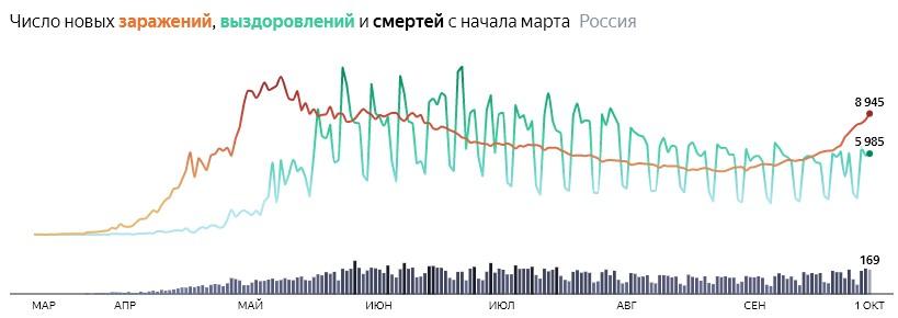 Ситуация с COVID-19 в России по дням статистика в динамике на 1 октября 2020 года