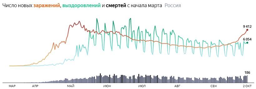 Ситуация с COVID-19 в России по дням статистика в динамике на 2 октября 2020 года