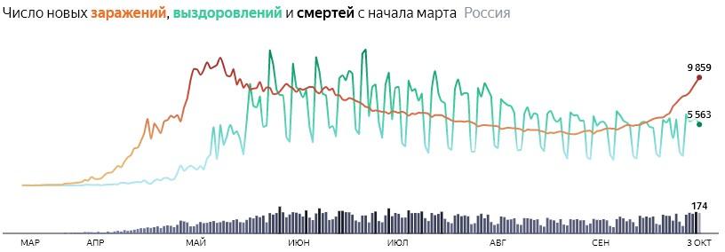Ситуация с COVID-19 в России по дням статистика в динамике на 3 октября 2020 года