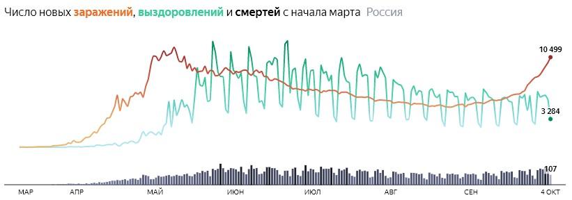 Ситуация с COVID-19 в России по дням статистика в динамике на 4 октября 2020 года