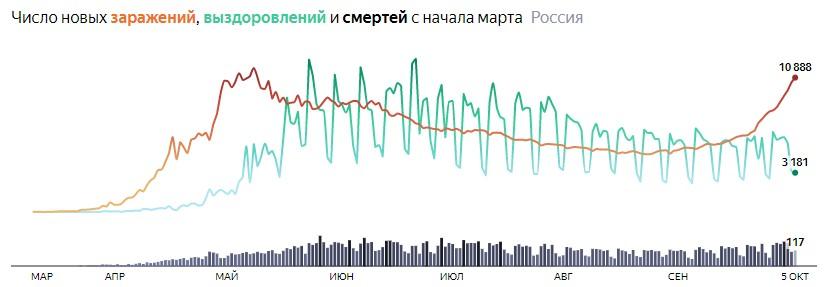 Ситуация с COVID-19 в России по дням статистика в динамике на 5 октября 2020 года