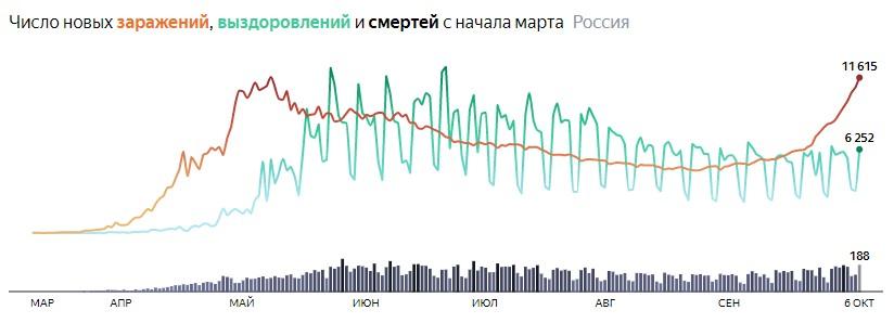 Ситуация с COVID-19 в России по дням статистика в динамике на 6 октября 2020 года