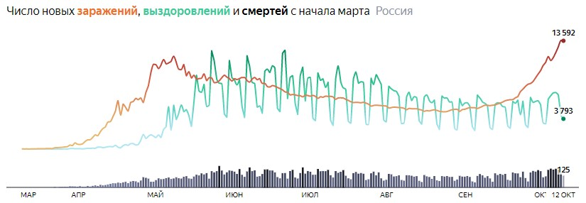 Ситуация с COVID-19 в России по дням статистика в динамике на 9 октября 2020 года