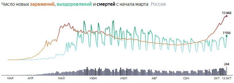 Ситуация с COVID-19 в России по дням статистика в динамике на 13 октября 2020 года