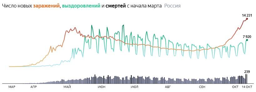 Ситуация с COVID-19 в России по дням статистика в динамике на 14 октября 2020 года