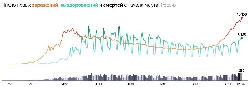 Ситуация с COVID-19 в России по дням статистика в динамике на 16 октября 2020 года