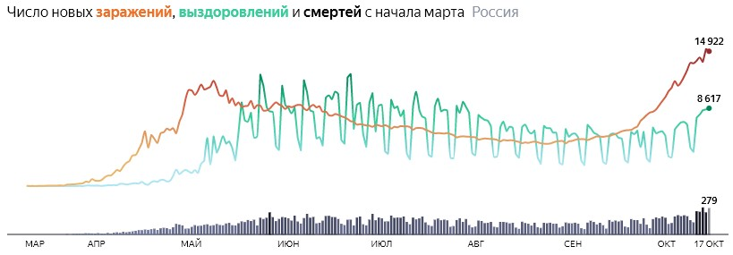 Ситуация с COVID-19 в России по дням статистика в динамике на 17 октября 2020 года