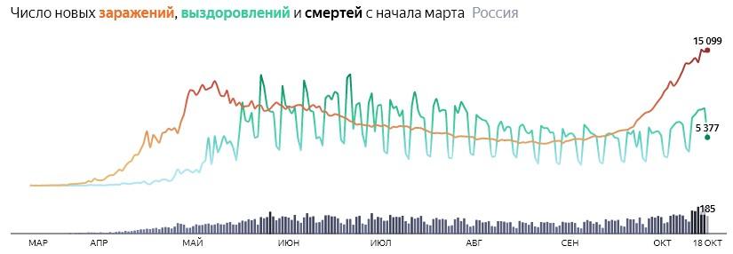 Ситуация с COVID-19 в России по дням статистика в динамике на 18 октября 2020 года