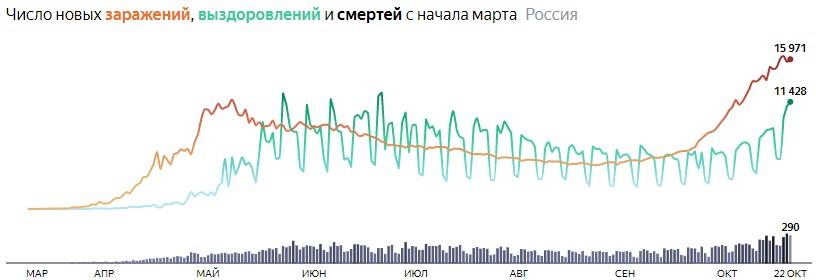 Ситуация с COVID-19 в России по дням статистика в динамике на 22 октября 2020 года