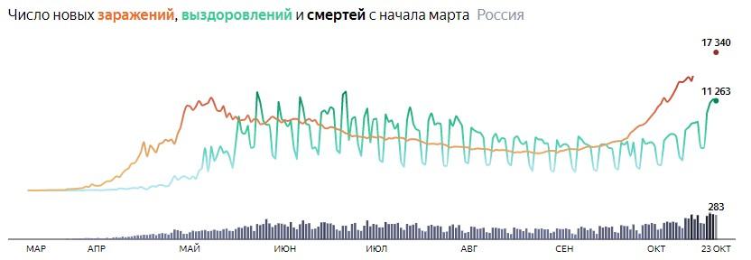 Ситуация с COVID-19 в России по дням статистика в динамике на 23 октября 2020 года