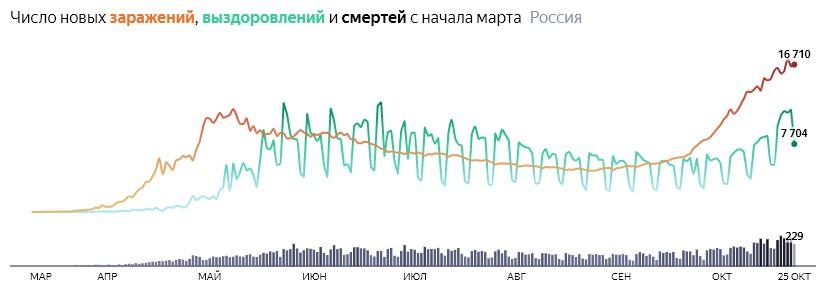 Ситуация с COVID-19 в России по дням статистика в динамике на 25 октября 2020 года