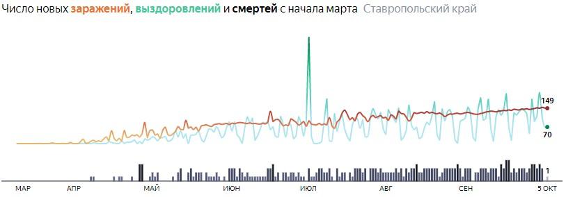 Ситуация с распространением КОВИД-вируса в Ставропольском крае по дням статистика в динамике на 5 октября 2020 года