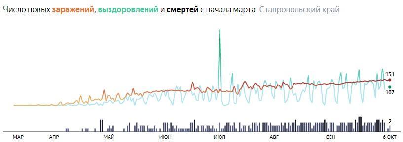 Ситуация с распространением КОВИД-вируса в Ставропольском крае по дням статистика в динамике на 6 октября 2020 года