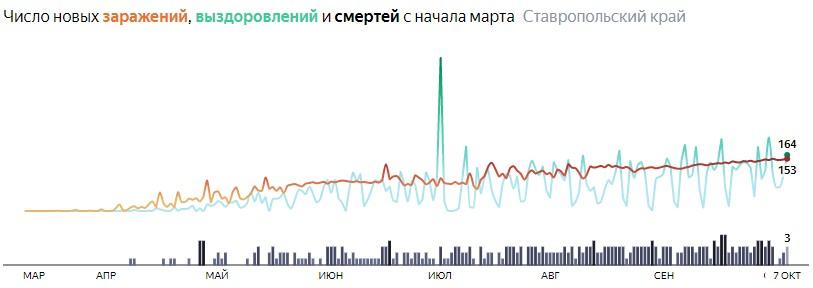 Ситуация с распространением КОВИД-вируса в Ставропольском крае по дням статистика в динамике на 7 октября 2020 года