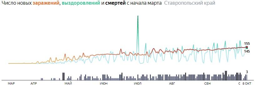 Ситуация с распространением КОВИД-вируса в Ставропольском крае по дням статистика в динамике на 8 октября 2020 года
