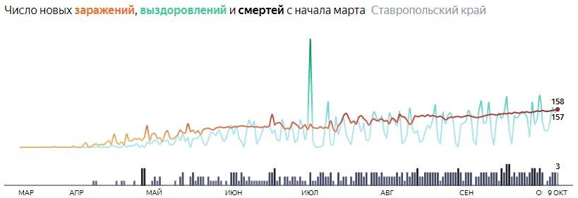 Ситуация с распространением КОВИД-вируса в Ставропольском крае по дням статистика в динамике на 9 октября 2020 года