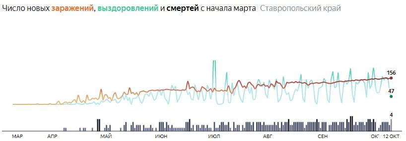 Ситуация с распространением КОВИД-вируса в Ставропольском крае по дням статистика в динамике на 12 октября 2020 года