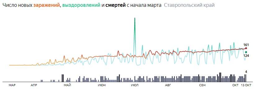 Ситуация с распространением КОВИД-вируса в Ставропольском крае по дням статистика в динамике на 13 октября 2020 года