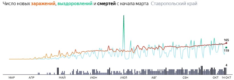Ситуация с распространением КОВИД-вируса в Ставропольском крае по дням статистика в динамике на 14 октября 2020 года