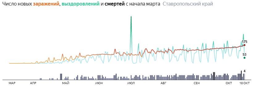 Ситуация с распространением КОВИД-вируса в Ставропольском крае по дням статистика в динамике на 18 октября 2020 года