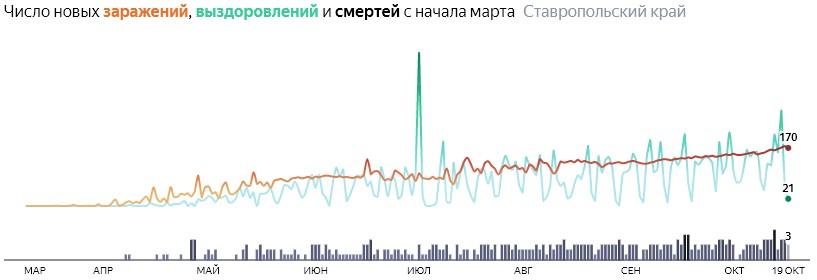 Ситуация с распространением КОВИД-вируса в Ставропольском крае по дням статистика в динамике на 19 октября 2020 года