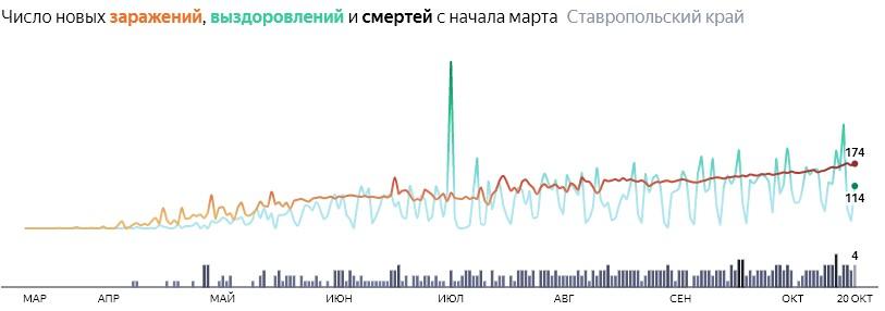 Ситуация с распространением КОВИД-вируса в Ставропольском крае по дням статистика в динамике на 20 октября 2020 года