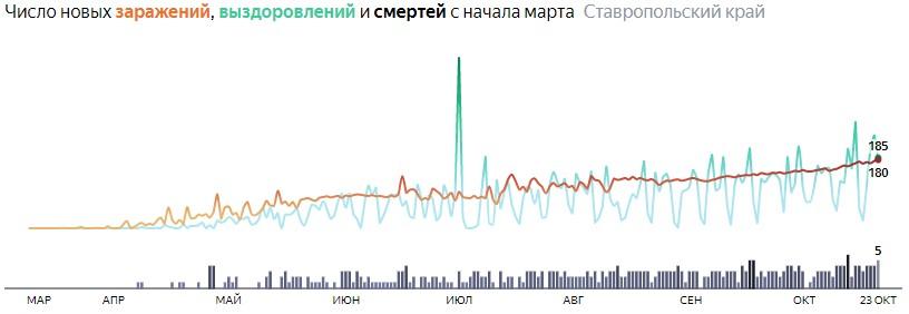 Ситуация с распространением КОВИД-вируса в Ставропольском крае по дням статистика в динамике на 23 октября 2020 года
