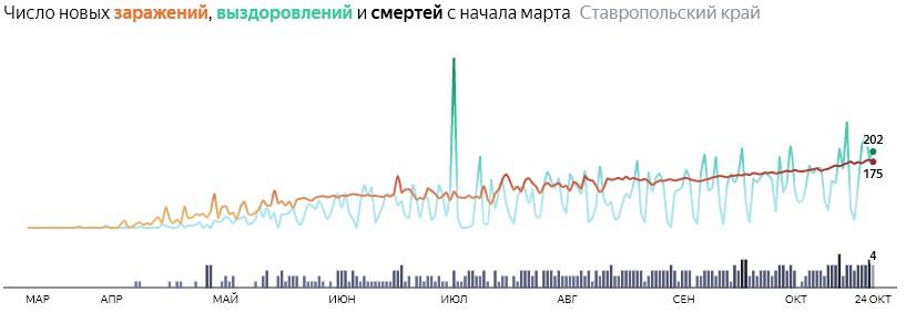 Ситуация с распространением КОВИД-вируса в Ставропольском крае по дням статистика в динамике на 24 октября 2020 года