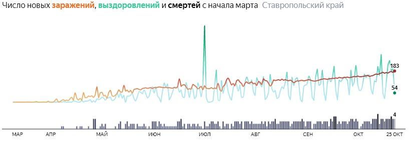 Ситуация с распространением КОВИД-вируса в Ставропольском крае по дням статистика в динамике на 25 октября 2020 года