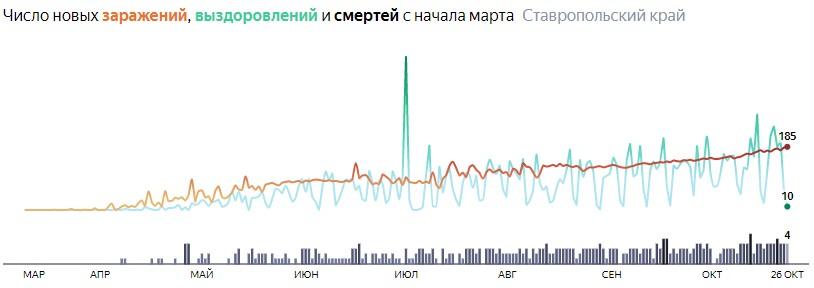 Ситуация с распространением КОВИД-вируса в Ставропольском крае по дням статистика в динамике на 26 октября 2020 года