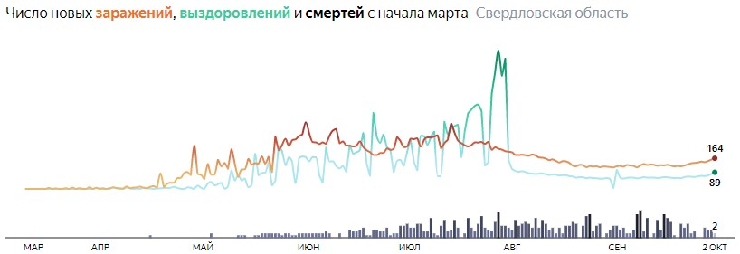 Ситуация с КОВИДом в Свердловской области по дням статистика в динамике на 2 октября 2020 года