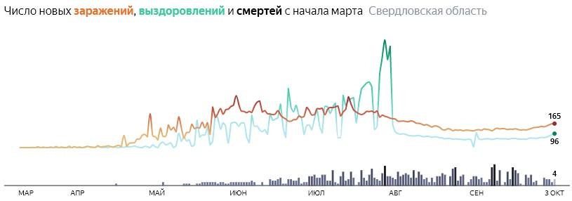 Ситуация с КОВИДом в Свердловской области по дням статистика в динамике на 3 октября 2020 года