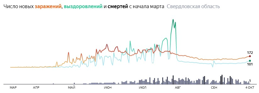 Ситуация с КОВИДом в Свердловской области по дням статистика в динамике на 4 октября 2020 года