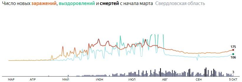 Ситуация с КОВИДом в Свердловской области по дням статистика в динамике на 5 октября 2020 года